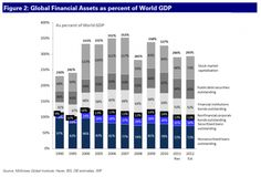 Global financial assets, there are lots | FT Alphaville