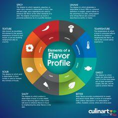 flavor-profile.png 1,100×1,100 pixels