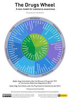 Addiction Inbox: Revised Drug Wheel