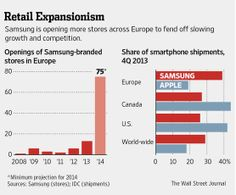 Samsung Builds Retail Clout in Europe, North America