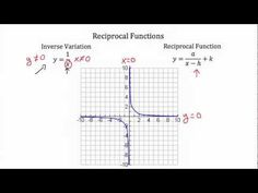 Reciprocal Functions - YouTube
