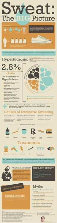All about normal sweating and excessive sweating www.curemycondition.com/hyperhidrosis