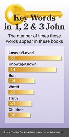 NIV Quick View Bible » Key Words in 1, 2, 3 John