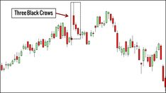 Candlestick patterns are essential tools for every price action trader. Here are 10 candlestick patterns that you must know, complete with trading examples. Pattern Definition, Stock Trading Strategies, Big Data Technologies, Relative Strength Index, Trading Quotes, You Must, Candlesticks, Action, Crows