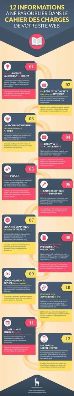 Infographie : Ces informations à ne pas oublier dans le cahier des charges de votre site web par Impala Webstudio. blog.impala-webst...