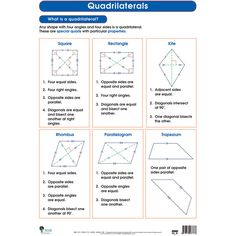 Taxonomy of quadrilaterals lower forms are special cases o quadrilaterals wall chart fandeluxe Image collections
