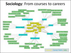 This network represents some typical career paths for Sociology Majors.