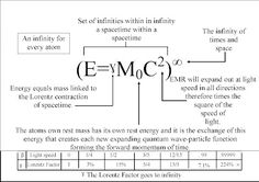 This equation is a set of infinities within infinity a time within a spacetime a rhyme within a rhyme.
