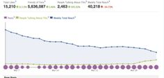 What is your Reach on Facebook? (And Why You Shouldn't Care)