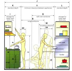 anthropometric data for an ergonomic kitchen design ideas - Google Search