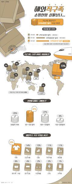 작년 해외직구, 15억4천만 달러 '사상최대'…1년 새 5억 달러↑ [인포그래픽] #overseas direct purchase / #Infographic ⓒ 비주얼다이브 무단 복사·전재·재배포 금지