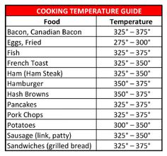 Doneness Temperature Chart Ready To Grill Yet I Sure Am