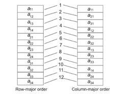 two dimensional arrays (matrices) are a collection of homogeneous elements where the elements are ordered in a number of rows and columns.