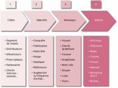 Digital Marketing Strategy, Project Management Templates, Organization And Management, Seo Sem, Community Manager, Business Advice, Copywriting, Entrepreneurship, Leadership