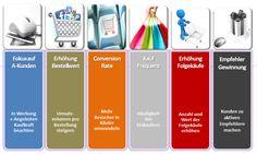 """Die Faktoren, die den Onlineshop-Umsatz beeinflussen aus ganzheitlicher Sicht. Zum Thema im  Buch """"Onlinemarketing-Praxis für Webshops"""""""