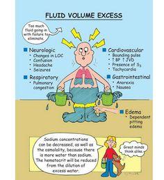Fluid volume excess
