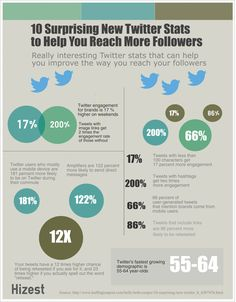 10 Surprising Twitter Stats to Help You Reach More Followers