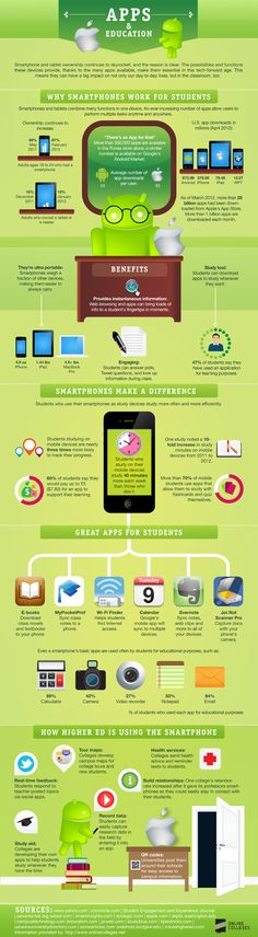 Conectando APPs y educación #infografia #infographic #software #education