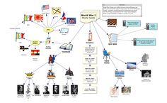 mind mapping strategy