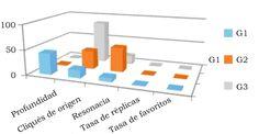 Zaragoza Salazar, J. E. & Trueba Espinosa, A. (2015). Algoritmo computacional de mezcla dinámica de cliqués para medir la resonancia de individuos en redes sociales [Figura 9]. Acta Universitaria, 25(2), 28-39. doi: 10.15174/au.2015.733