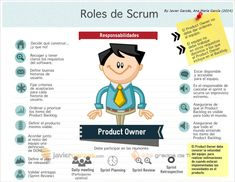 Una infografía (en español) sobre el Rol del Product Owner - Javier Garzás | Javier Garzás