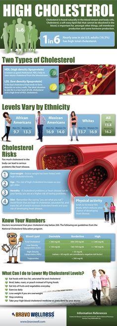 Información importante sobre el colesterol.