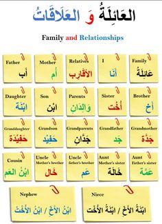 Learning Arabic MSA (#FabienneM) English Language Course, English Speaking Skills, Learn English Words, English Language Learning, Language Lessons, Learn Turkish Language, Arabic Language, English Vocabulary List, Arabic Alphabet For Kids
