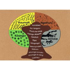 The seasons months Maori words are incorporated in the puzzle helping children identify understand the concept of FOUR seasons 12 months in a year Seasons Months, Months In A Year, 12 Months, Learning Resources, Kids Learning, Maori Words, Polynesian People, Family Day Care, Maori Art