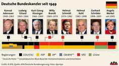 Deutsche Bundeskanzler seit 1949