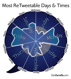 Most ReTweetable Days & Times