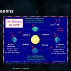 PowerPoint Seasons - Day and Night  Meteorological seasons, Temperate climates, equator , climate belts, the imaginary Arctic and Antarctic Circles...