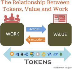 The Relationship Between Cryptocurrency Tokens, Value and Work    The topic of cryptocurrency-based tokens and their relationship to organizations, protocols and startups has been picking up speed, with a variety of opinions debating their merits from a legal and bu   http://startupmanagement.org/2016/08/15/the-relationship-between-cryptocurrency-tokens-value-and-work/