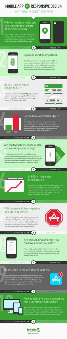 How to Decide Between Mobile App and Responsive Website #infographic