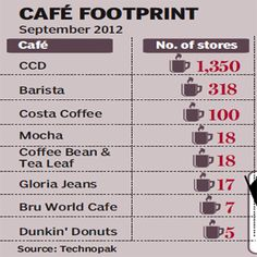 coffee consumption in india - Google Search