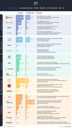 Top 20 R Libraries for Data Science in 2018 [Infographic] - Data Science Central
