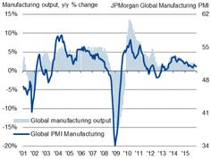 Global manufacturing subdued by steepest emerging-Asia downturn on record.