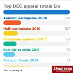 The five most successful Disaster Emergency Committee (DEC) appeal totals to date. Note that the Philippines Typhoon appeal is already third, after just three months.  #dec #fundraising #philippines #typhoonhaiyan