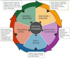 Great Critical Thinking Map for your Classroom