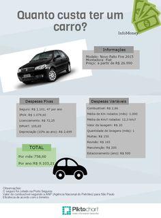 Você sabe quanto custa manter um carro? Número assusta - InfoMoney