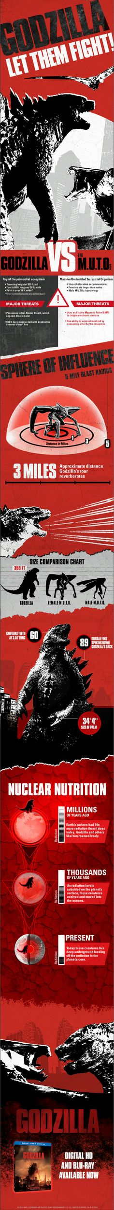 Here's The Only #Godzilla Infograph You Ever Need.
