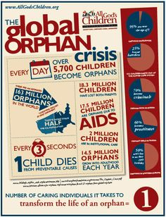 infographic on orphans around the world