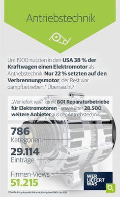 wlw-Wissen zum Thema Antriebstechnik: Schon 1900 nutzen in den USA 38% der Kraftwagen einen Elektromotor - nur 22% setzten auf einen Verbrennungsmotor. Weitere Informationen finden Sie unter wlw.de!