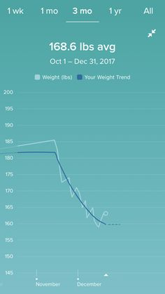 Watching the weight disappear