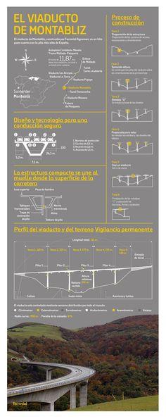 Viaducto Montabliz Ferrovial