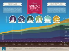 9 Clean Energy Infographics That Prove Solar & Wind Are The Future - EcoSalon | Conscious Culture and Fashion