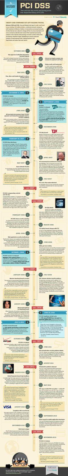 PCI DSS Timeline (History of)