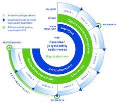 Kuva: OPH Chart