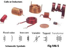 Inductors or Coils