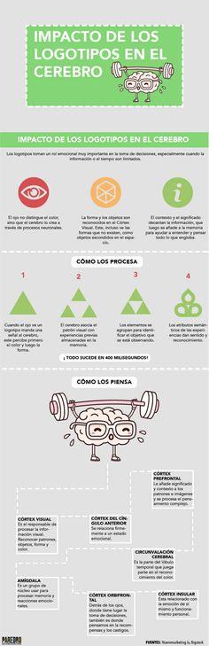 Impacto de los logotipos en el cerebro #infografia