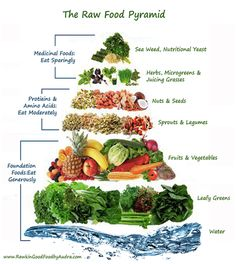 Agree with the nuts/seeds and fruits/veggies aspects - could almost live off…